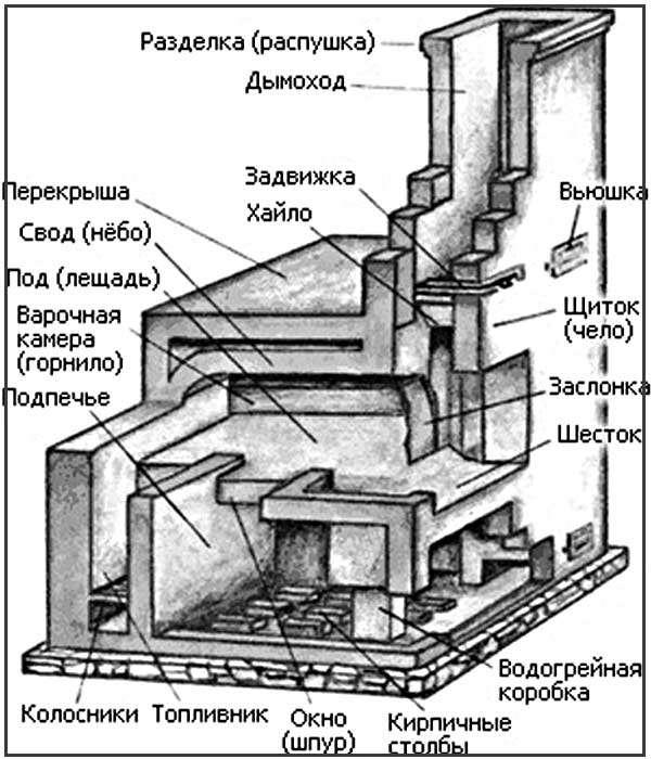 Кладка печи русской своими руками